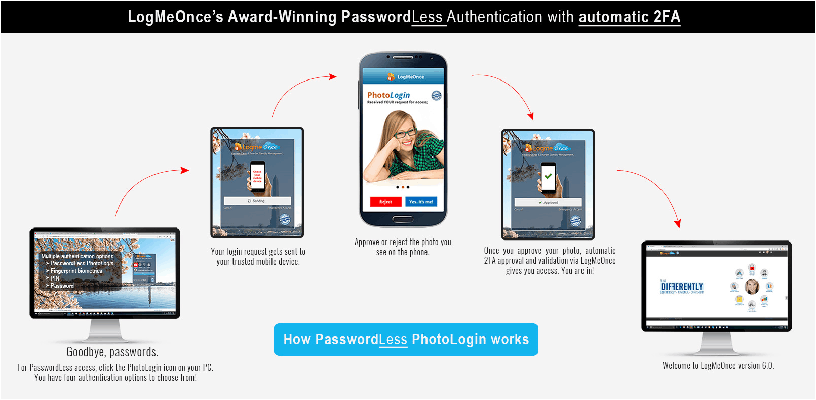 passwordless authentication