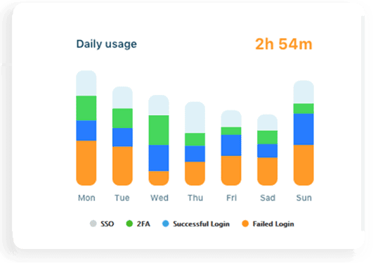 daily usage graph
